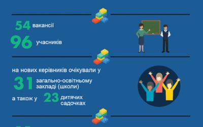 ДИРЕКТОР ЗА КОНКУРСОМ (результати 2016 року)