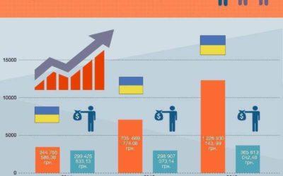 Фінансування поточних потреб 2014/2015/2016 роки