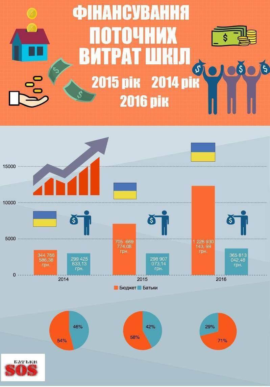 9.Фінансування поточних витратшкіл2014_2015_2016 роки